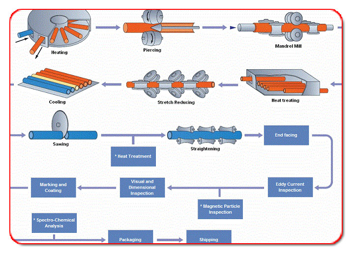 Stainless Steel Pipe Tube Manufacturing Process